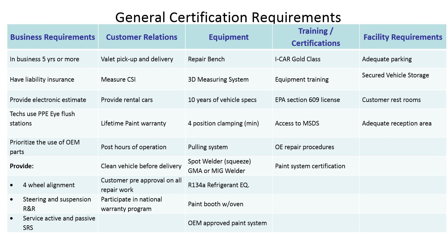 General Certification Requirements