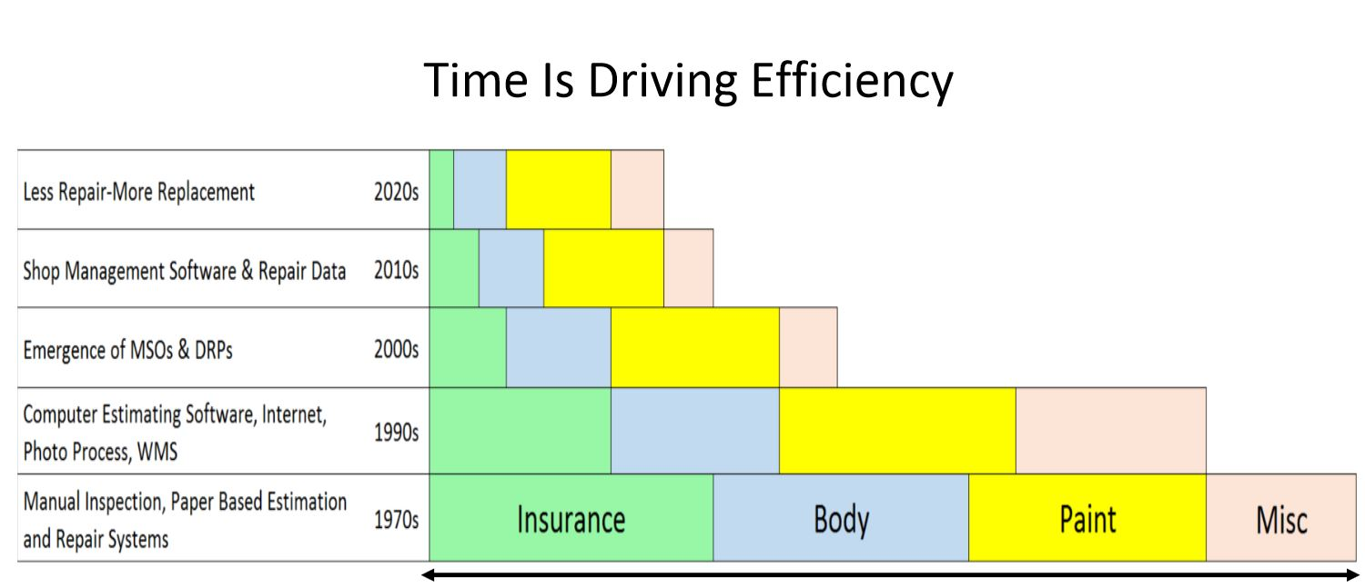 Time is Driving Efficiency