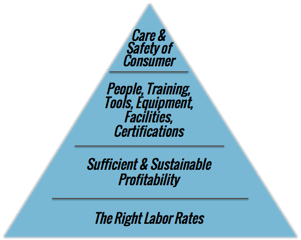 Labor Rates are the Foundation of Consumer Care and Safety