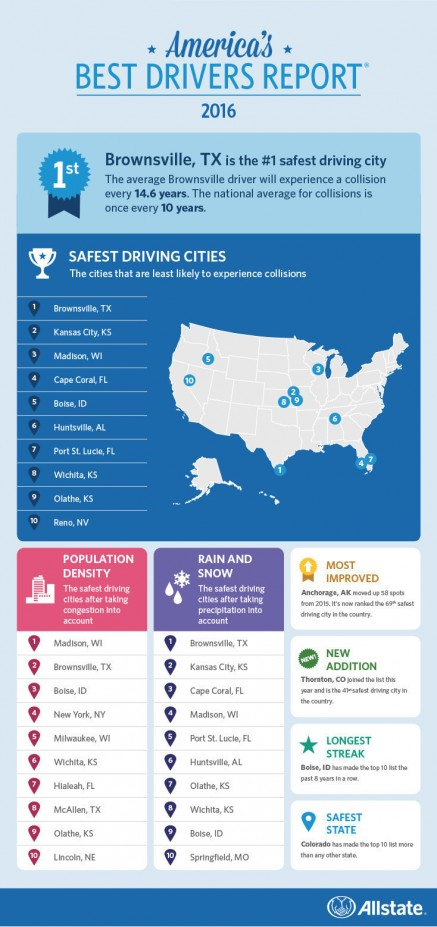 July 4th Is the Deadliest Day on the Road, Says Allstate