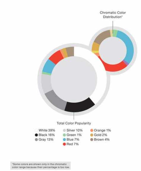 BASF global overview color report