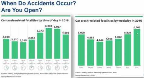 Anderson used information from FARS to demonstrate a high number of accidents occur after typical business hours.