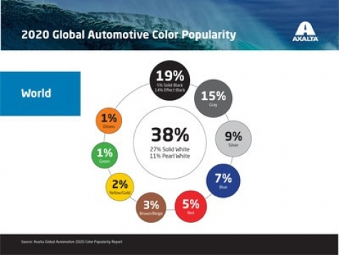 Axalta Releases 68th Global Automotive Color Popularity Report