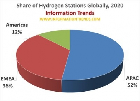Nearly 600 Hydrogen Fueling Stations Launched in 33 Countries