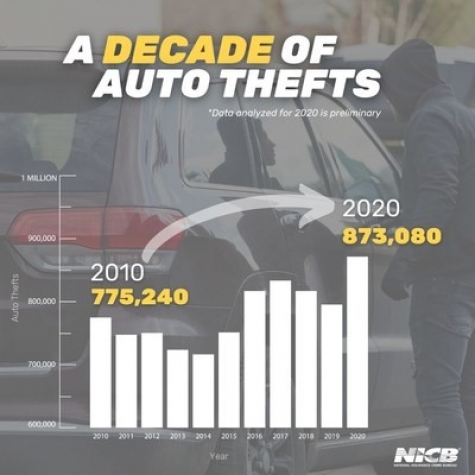 Auto Thefts Surge In 2020, National Insurance Crime Bureau Reports
