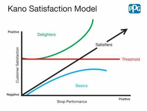 The Kano Satisfaction Model helps improve the customer experience.
