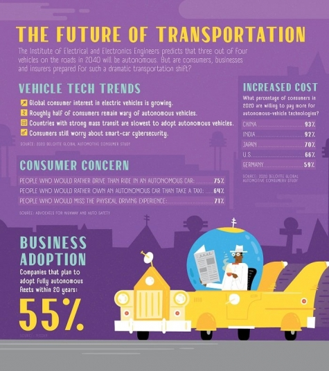 Click to enlarge. In 2020, safety concerns and regulatory hurdles are putting the brakes on the mainstream adoption of autonomous vehicles.