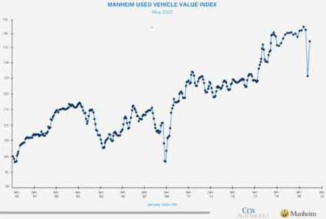 Manheim's used vehicle pricing index in June had rebounded significantly after a record-setting drop this spring, reaching levels higher than a year ago, which will help prevent more vehicles from being declared total losses.